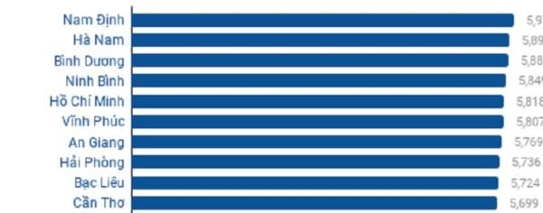 Top 10 tỉnh có điểm thi trung bìnhTHPT quốc gia cao nhất