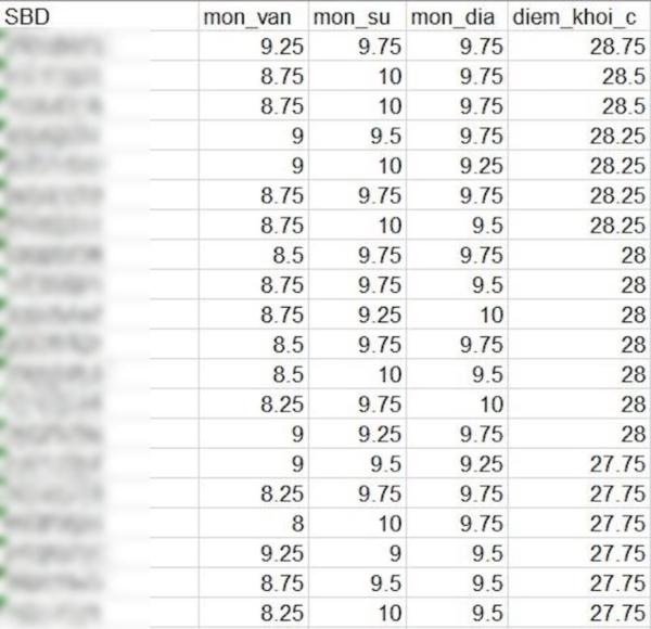 Điểm xét tuyển cao nhất khối C là 28,75 điểm