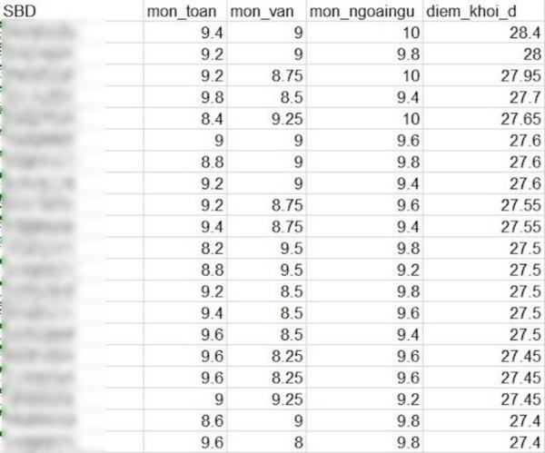 Điểm xét tuyển cao nhất khối D là 28,4 điểm