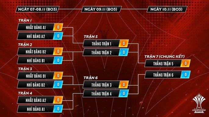 Ngày diễn ra trận chung kết 1v1 cũng là ngày khép lại Vòng bảng AIC 2019