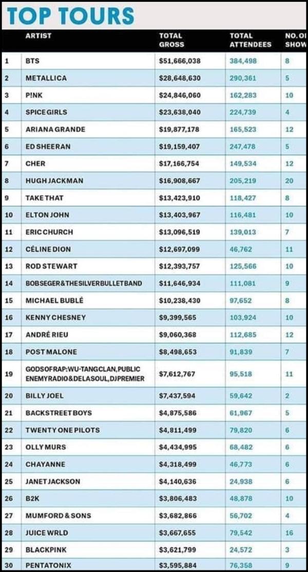 Trong bảng xếp hạng Top Tours năm 2019, BTS xếp hạng nhất với 51,6 triệu đô lợi nhuận cùng 384 nghìn khán giả. P!nk đứng hạng 3, Ariana Grande hạng 5 còn Black Pink... hạng 29.