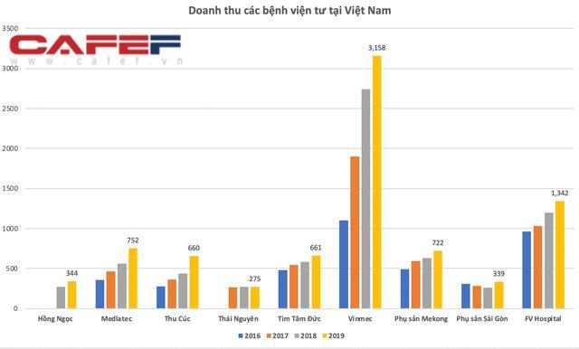 Doanh thu của Vinmec vượt 3.100 tỷ năm 2019 tuy nhiên Vinmec ghi nhận lỗ 3 năm liên tiếp