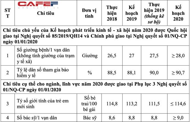 Báo cáo của Bộ Y tế cho thấy hiện nay Việt Nam chỉ có 27,5 giường bệnh/1 vạn dân và có tới chưa đến 9 bác sĩ/1 vạn dân