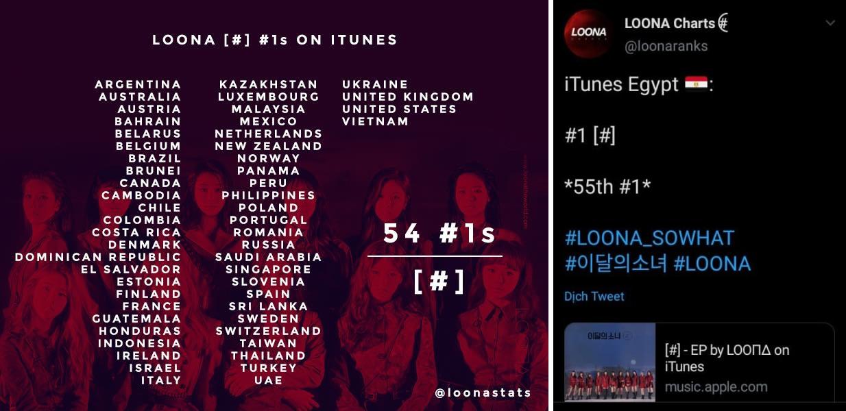 Loona bất ngờ vượt mặt kỷ lục 'bá đạo' của Black Pink: Tiềm năng của nhóm nhạc hàng top? 1