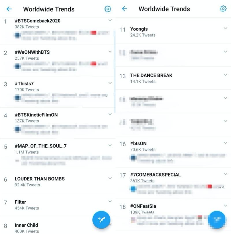 Mặt khác, các từ khóa liên quan đến BTS đã phủ sóng trong Top 20 Trending Worldwide của Twitter, trong đó 6 vị trí đầu tiên thuộc về nhóm.