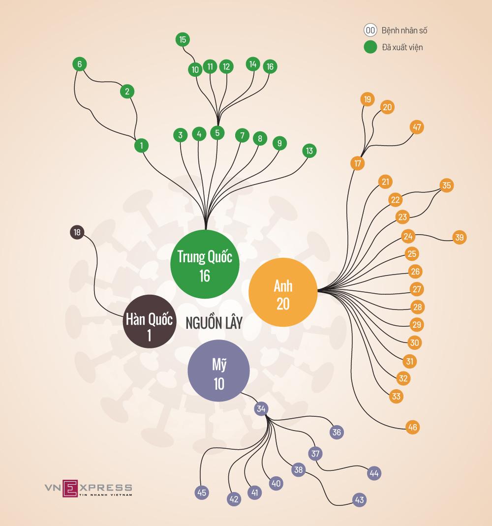Mối liên hệ giữa các ca nhiễm Covid-19 ở Việt Nam đến ngày 14/3. Nguồn: VnExpress.