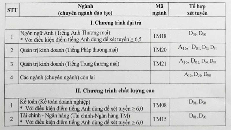 Trường Đại học Thương Mạisử dụng 7 tổ hợp xét tuyển