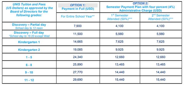 Học phí theo từng độ tuổi củaTrường Quốc tế Liên hợp quốc Hà Nội.