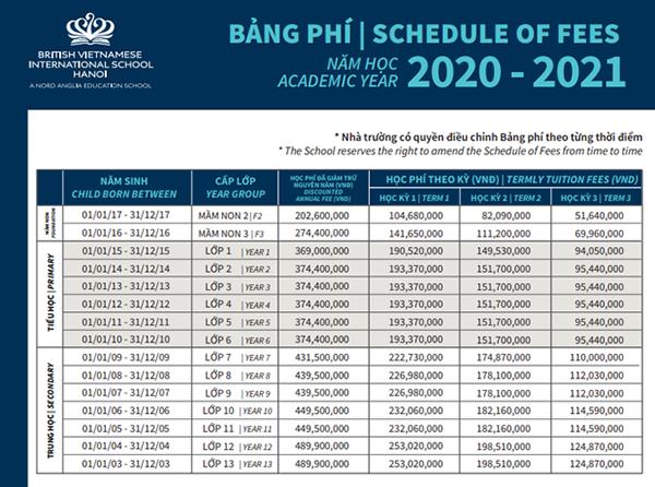 Học phí trường Quốc tế đa cấp Anh Việt Hoàng gia năm học 2020-2021.