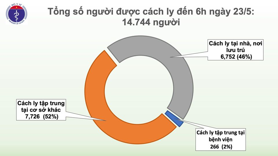 Sáng 23/5, đã 37 ngày không có ca mắc COVID-19 ở cộng đồng, gần 15.000 người cách ly chống dịch 1