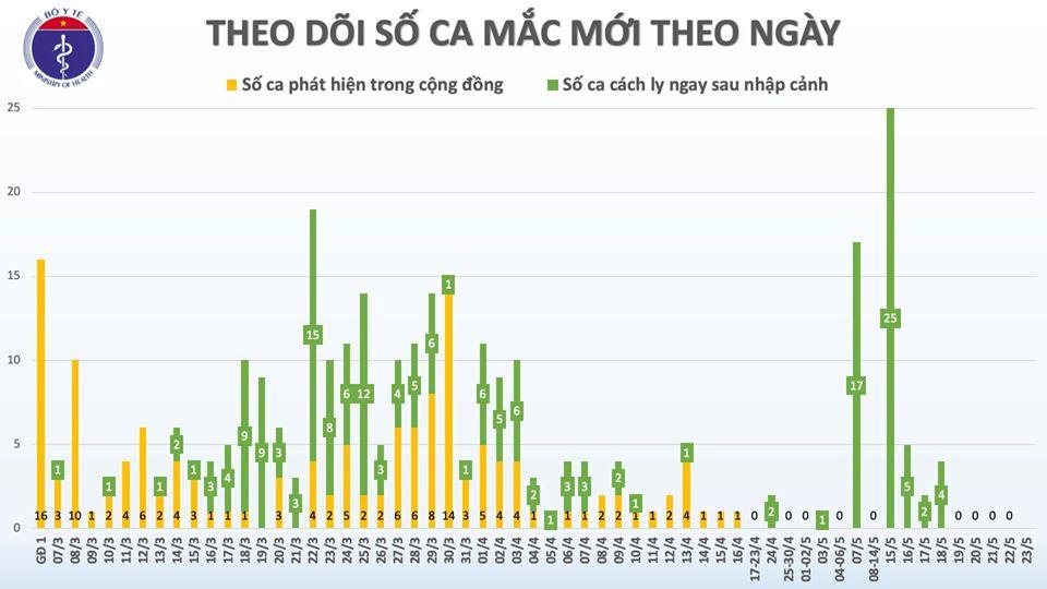 Sáng 23/5, đã 37 ngày không có ca mắc COVID-19 ở cộng đồng, gần 15.000 người cách ly chống dịch 0
