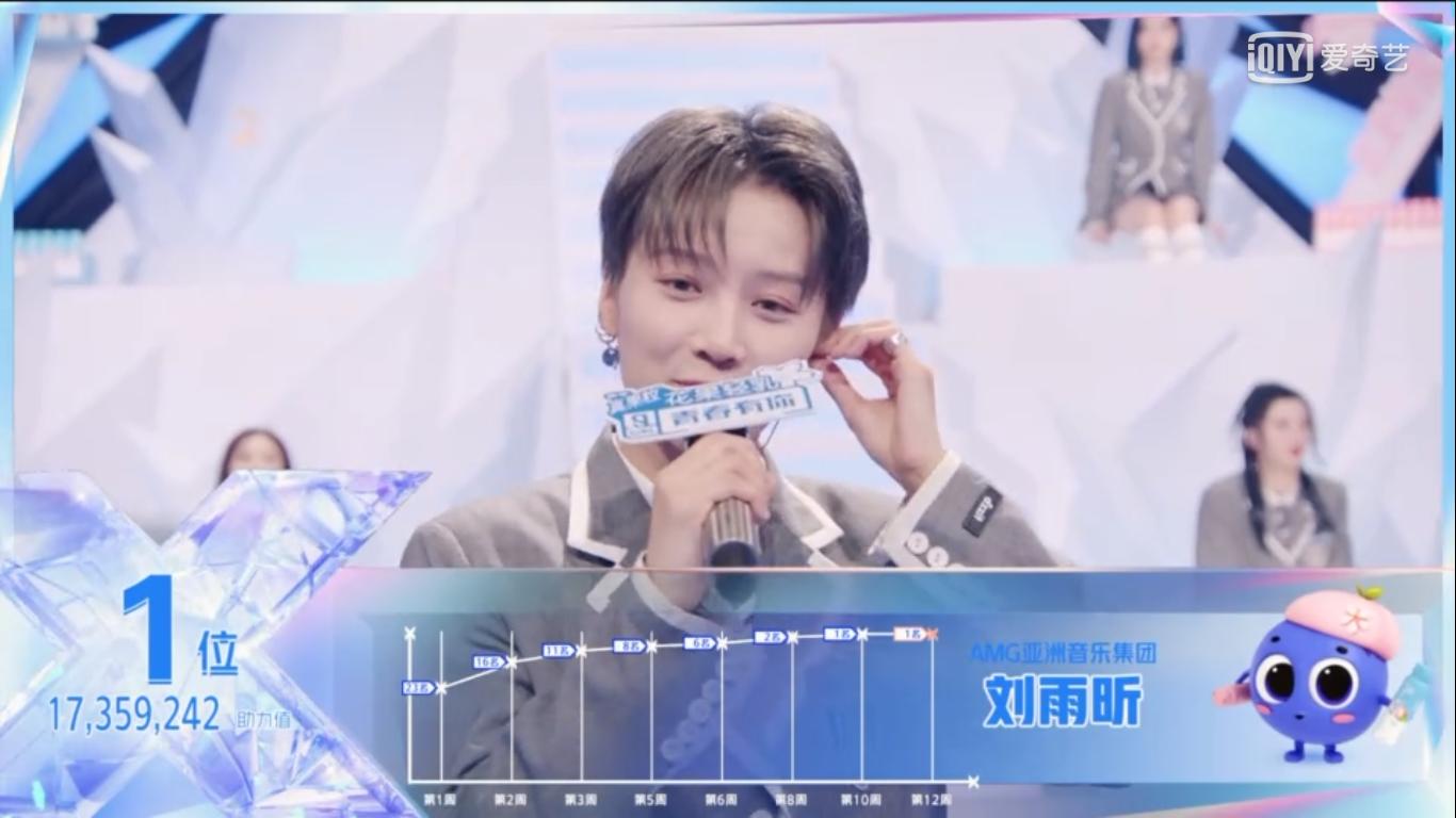 Cuối cùng Lưu Vũ Hân là người chiến thắng vị trí center, với cách biệt hơn 4 triệu điểm bình chọn.