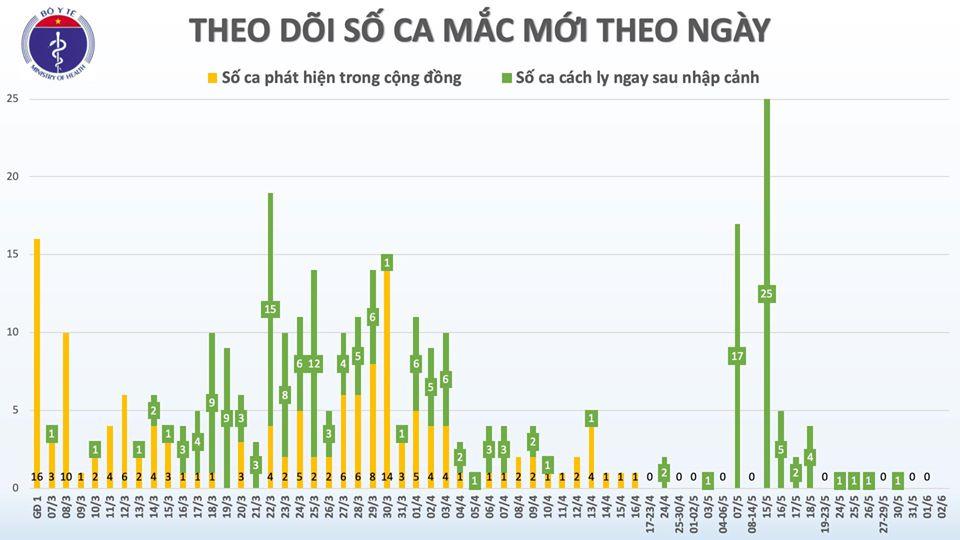 Tin vui: Việt Nam chỉ còn 18 bệnh nhân dương tính với COVID-19, trường hợp nghi nhiễm đã âm tính lần 1 1