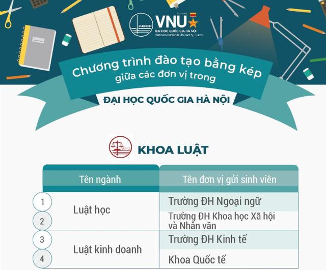Các đơn vị trực thuộc Đại học Quốc gia Hà Nội đều chủ trương đẩy mạnh đào tạo bằng kép cho sinh viên