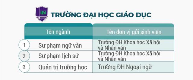 Đại học Giáo dục cũng liên kết với các trường khác trực thuộc Đại học Quốc gia Hà Nội để đào tạo bằng kép