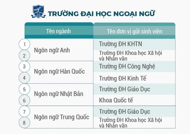 Đại học Ngoại Ngữ cũng hỗ trợ nhiều trường gửi sinh viên đào tạo bằng kép