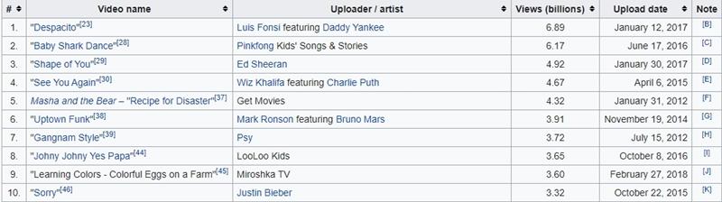 Ngỡ ngàng với sức mạnh thiếu nhi toàn cầu: 'Thánh ca trẻ em' Baby Shark cho Ed Sheeran 'hít khói', lăm le Top 1  view YouTube thế giới 3