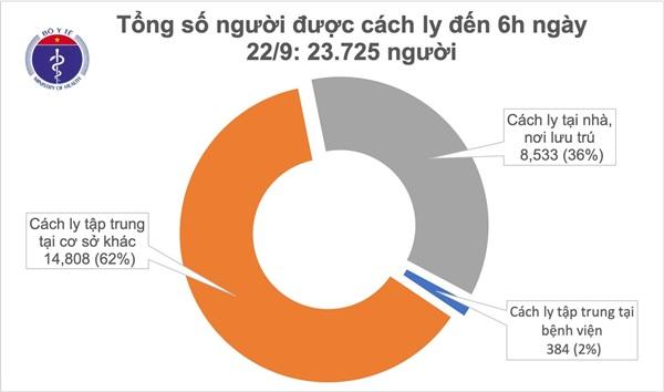 Đã 20 ngày Việt Nam không ghi nhận ca mắc mới COVID-19, gần 24.000 người đang cách ly chống dịch 0