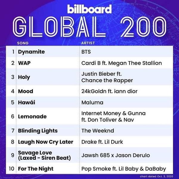 BTS trở lại No.1 với 'Dynamite', cản đường Justin Bieber trên Billboard Hot 100 3