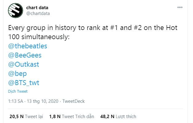 BTS trở thành nhóm nhạc thứ 5 trên thế giới có cùng lúc 2 ca khúc xếp #1 và #1 Billboard Hot 100.