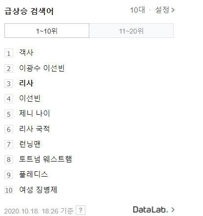Với màn thể hiện thành công, từ khóa Lisa cũng lọt top Trending trên Naver ở vị trí số 3 ngay sau khi chương trình lên sóng.