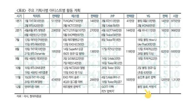 Bản kế hoạch bị rò rỉ của các công ty giải trí lớn xứ Hàn.
