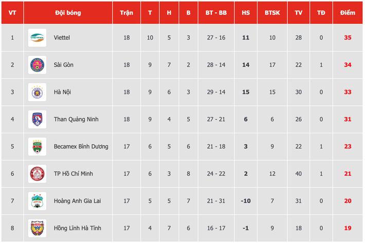 Trọng Hoàng vô duyên, Tấn Trường xuất thần, Viettel vững ngôi đầu, CLB Hà Nội rơi xuống hạng 3 3