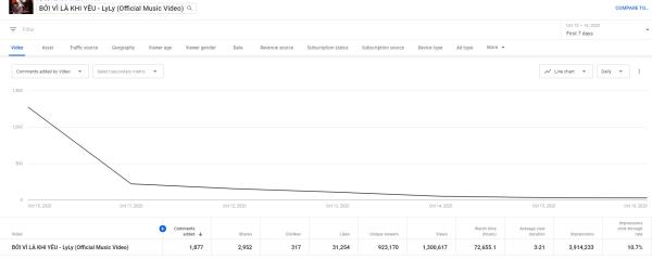 Số liệu được tổng hợp về MV của Lyly