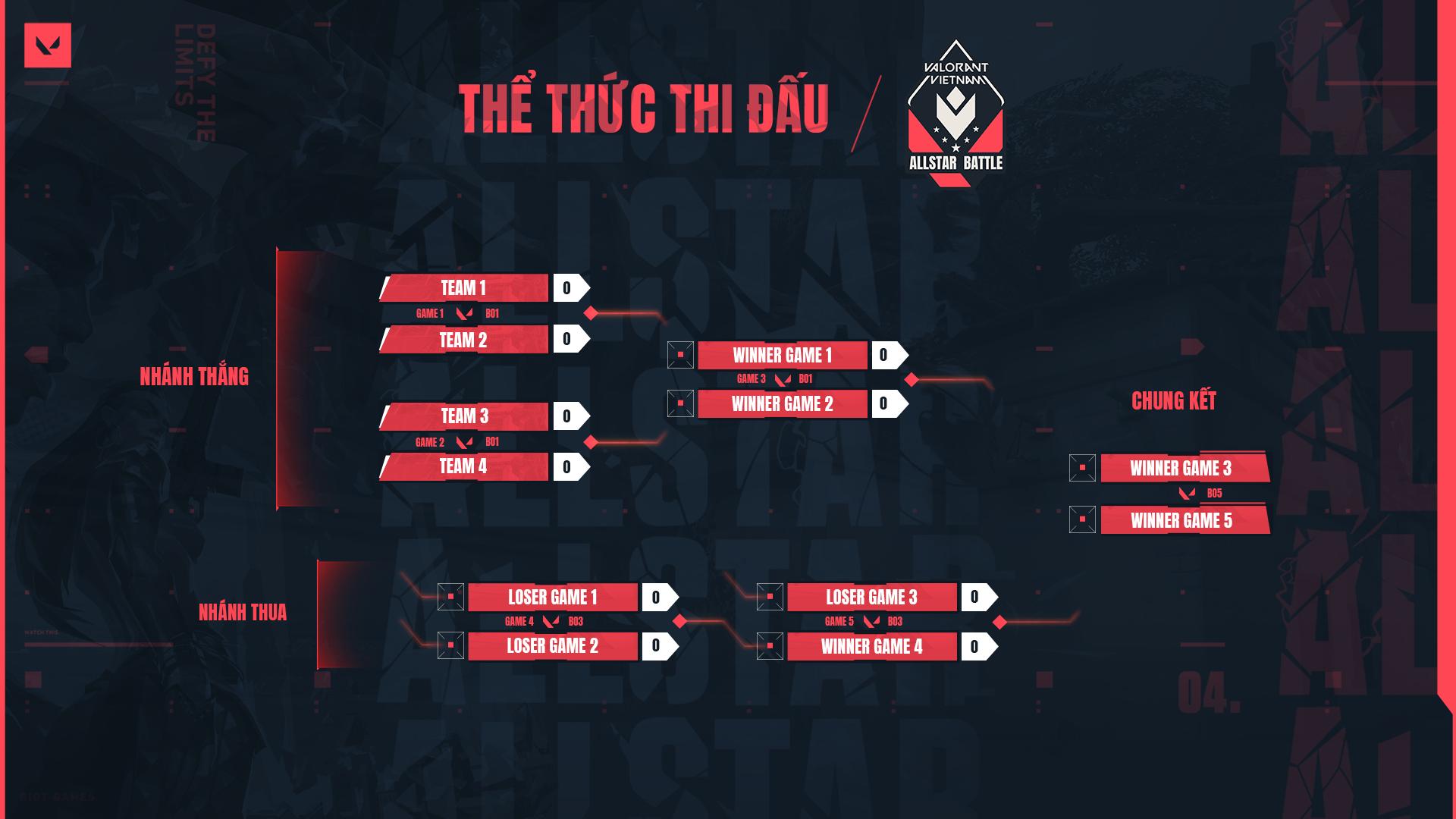 Giải đấu VALORANT VIETNAM ALLSTAR BATTLE chính thức khởi tranh với sự tham dự của những đội tuyển hàng đầu Việt Nam 2