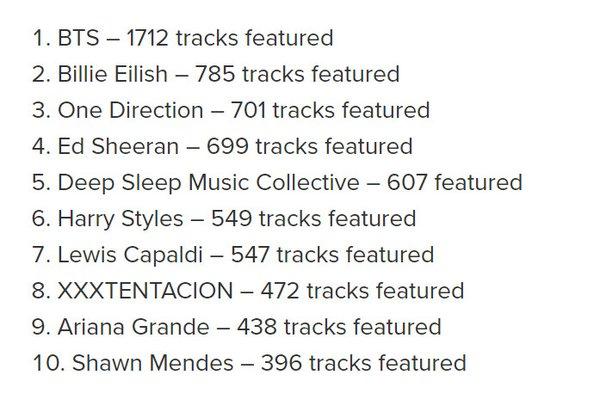 Danh sách 10 nghệ sĩ có nhiều bài hát được nghe trước lúc đi ngủ
