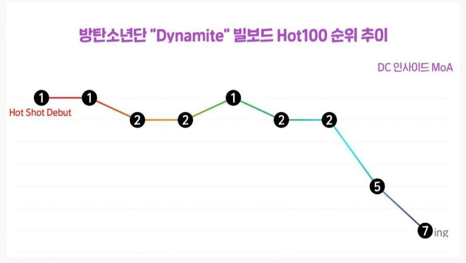 Thứ hạng của Dynamite trên BXH Billboard Hot 100