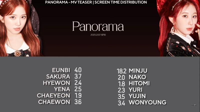 Thời gian lên hình của các thành viên trong teaser, theo thống kê của một kênh Youtube.