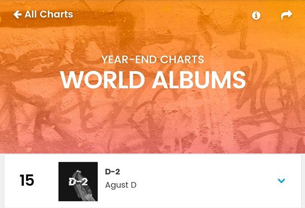 Agust D (Suga) là nghệ sĩ solo Hàn Quốc duy nhất lọt vào BXH album thế giới cuối năm của Billboard 1