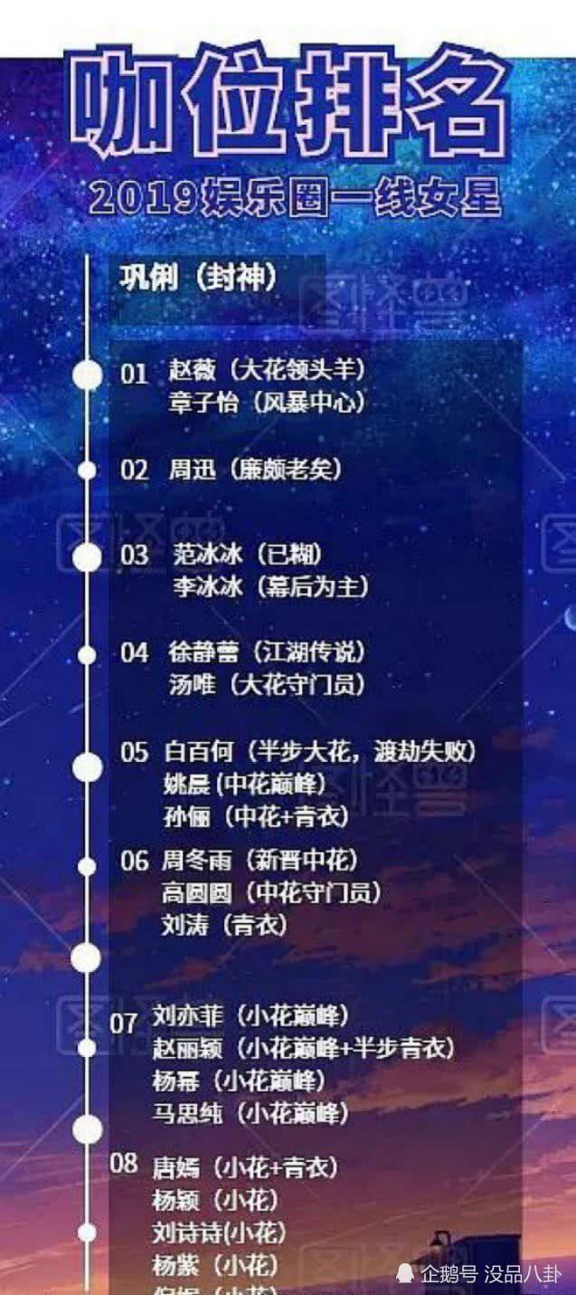 BXH vị thế của các mỹ nhân hàng đầu Cbiz: Củng Lợi giữ vững ngôi vị chị đại quyền lực, Dương Mịch và Lưu Thi Thi bị ngôi sao trẻ 9x vượt mặt 0