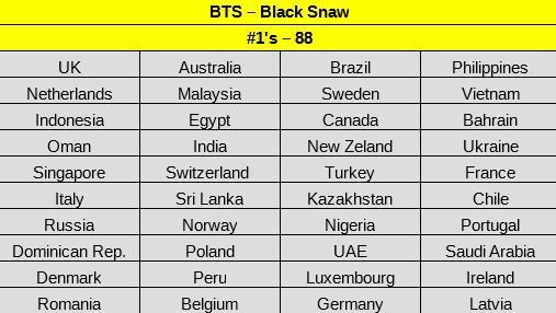 Black Swan đứng đầu BXH iTunes ở 88 quốc gia và vùng lãnh thổ