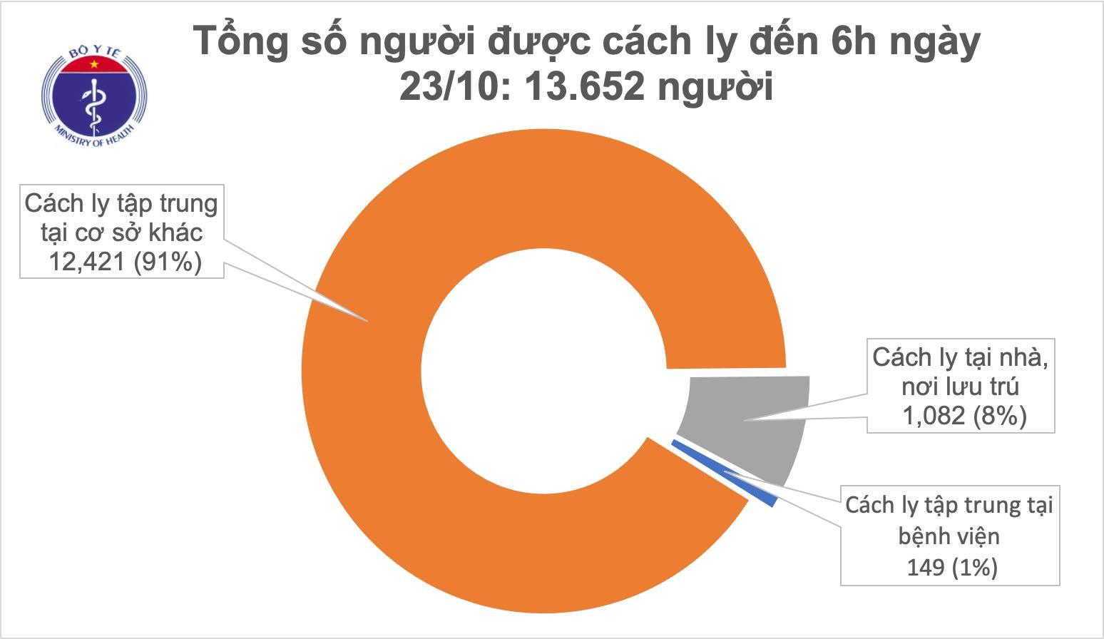 Sáng 23/10, Việt Nam không ca mắc mới COVID-19, tình hình dịch thế giới diễn biến phức tạp 0