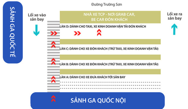 Sơ đồ điều chỉnh về các làn đường đón trả khách ở ga quốc nội sân bay Tân Sơn Nhất. Đồ họa: VnExpress