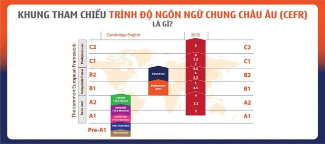 Khung tham chiếu trình độ ngôn ngữ chung Châu Âu.