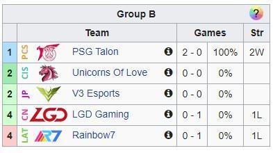 BXH sau ngày 1 của bảng B, PSG Talon đã có 2 trận thắng và xây chắc vị trí đầu bảng