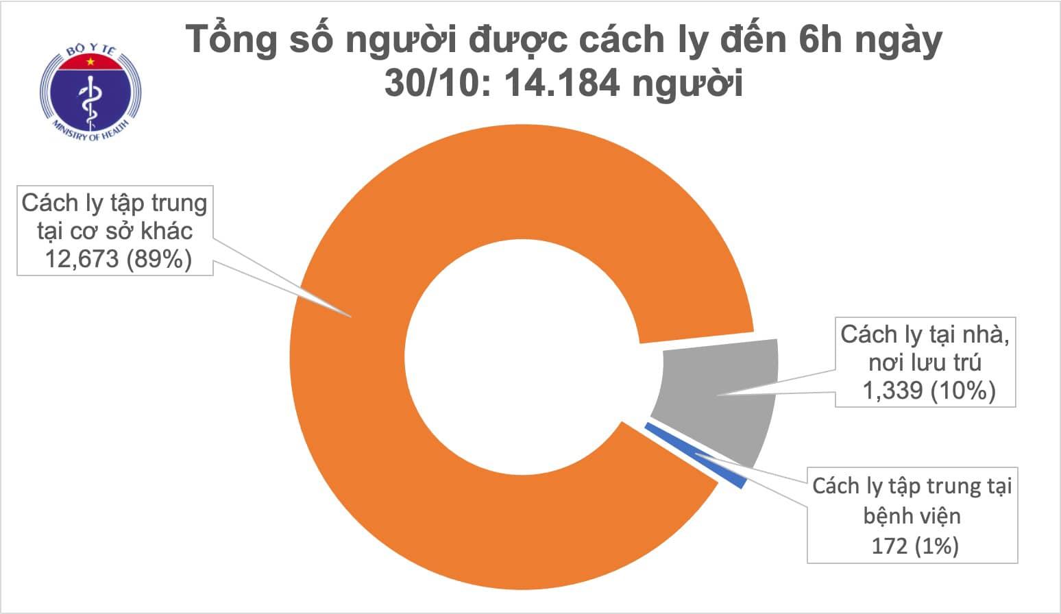 Sáng 30/10, Việt Nam không ca mắc mới COVID-19, thế giới vượt 45 triệu ca mắc 0