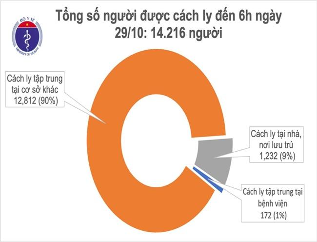 Việt Nam 57 ngày chưa ghi nhận ca mắc COVID-19 ở cộng đồng, nhiều nước Châu Âu tái áp đặt lệnh phong toả 0