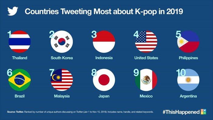 Top 10 đất nước tweet về Kpop nhiều nhất năm 2019