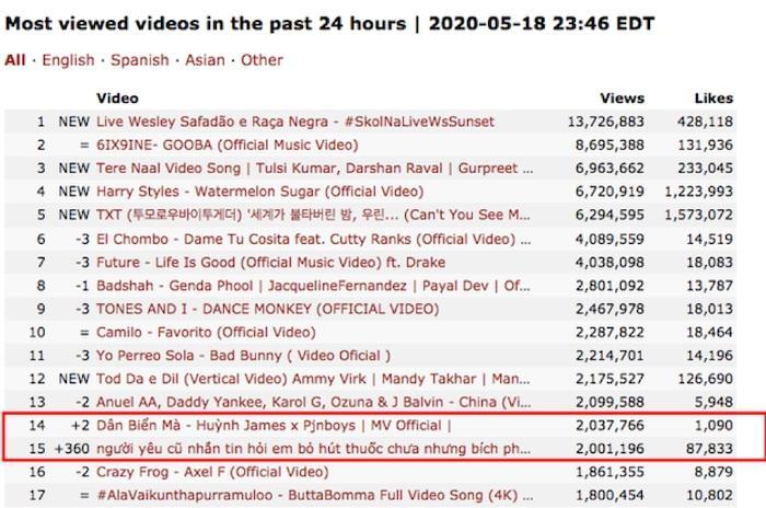 Cuối ngày 18/5, MV còn lọt top 15 MV được xem nhiều nhất thế giới 24 giờ qua.