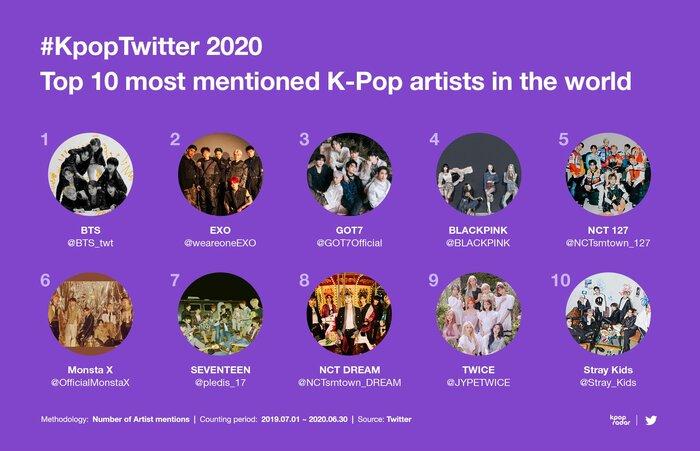 Twitter công bố BXH chủ đề Kpop được đề cập nhiều nhất 2020: Bài hát có lượt tweet dẫn đầu không phải của BTS 2