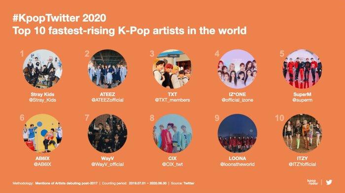 Twitter công bố BXH chủ đề Kpop được đề cập nhiều nhất 2020: Bài hát có lượt tweet dẫn đầu không phải của BTS 4