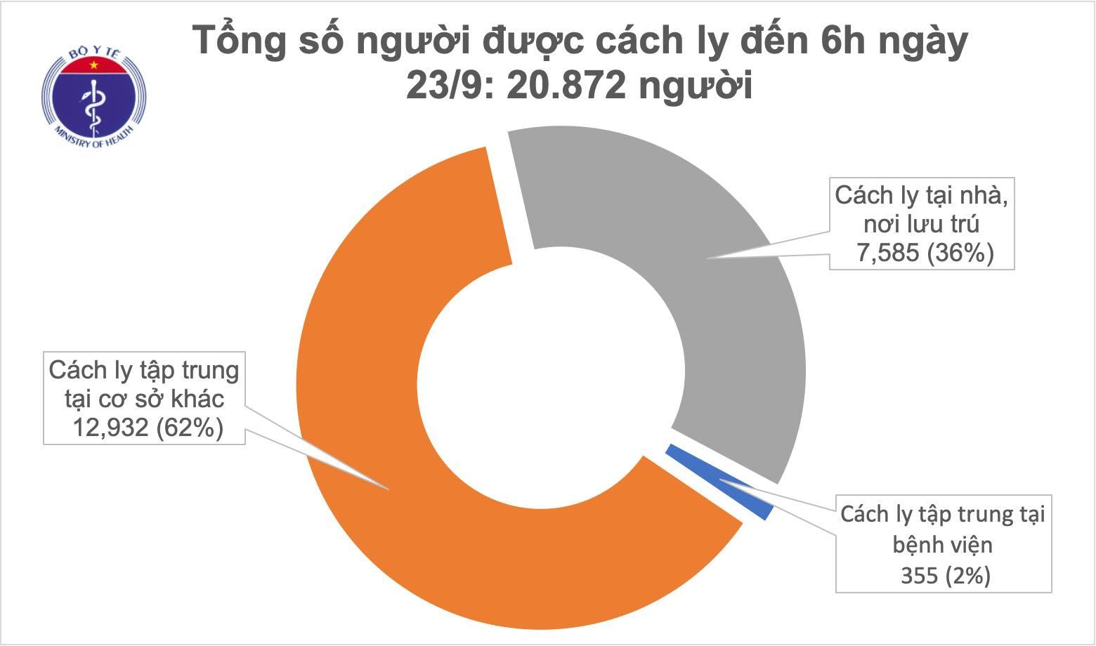 Ngày thứ 21 Việt Nam không ghi nhận ca mắc COVID-19 ở cộng đồng, đã có 980 bệnh nhân được chữa khỏi 0
