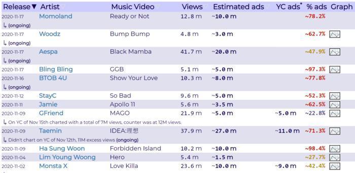 Tiết lộ 50 ca sĩ Kpop chạy quảng cáo MV để lấy view: Ha Sung Woon ăn tới 98%, BTS - TWICE thì sao? 0