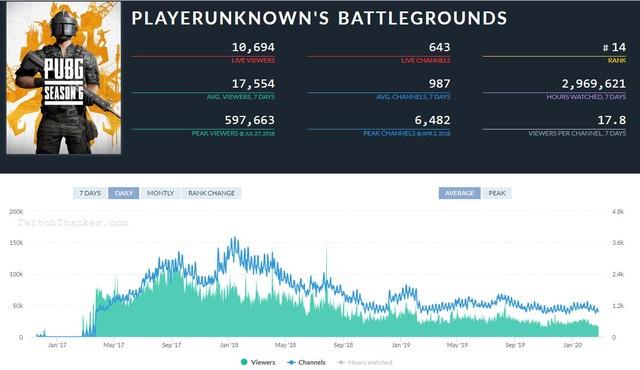 Cả lượng người xem và streamer PUBG trên Twitch.tv đã giảm mạnh