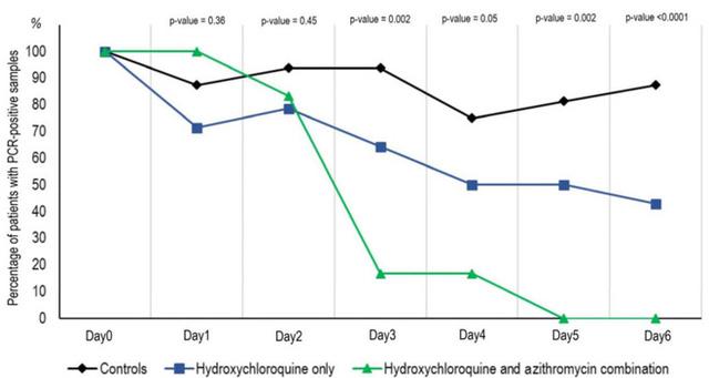Nhóm thứ nhất được cho dùng hydroxychloroquine một mình (màu xanh dương), nhóm thứ hai kết hợp nó với kháng sinh (màu xanh lá) và nhóm thứ ba không được điều trị bằng cả hai loại thuốc này để đối chứng (màu đen).Biểu đồ này thể hiện số bệnh nhân còn dương tính với virus SARS-CoV-2 sau 6 ngày điều trị. Đến này thứ 5, toàn bộ số bệnh nhân được điều trị bằng hydroxychloroquine kết hợp kháng sinh đã âm tính với virus.