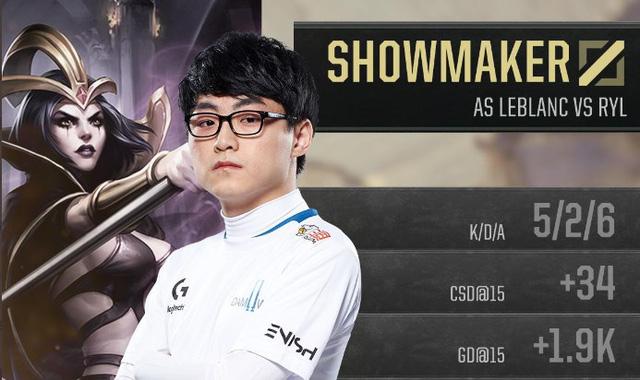 Thành tích quốc tế đáng chú ý nhất của Showmaker là cùng Damwon Gaming tiến tới Tứ Kết CKTG 2019.